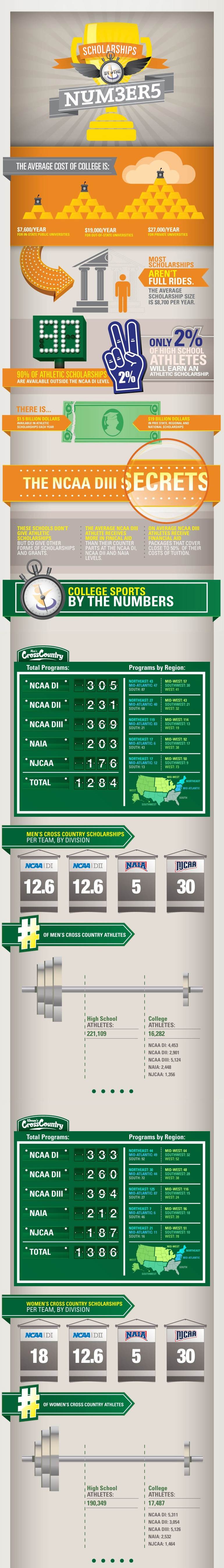 Cross Country by the Numbers
