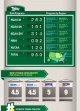 Tennis_Scholarships_By_Numbers-MW