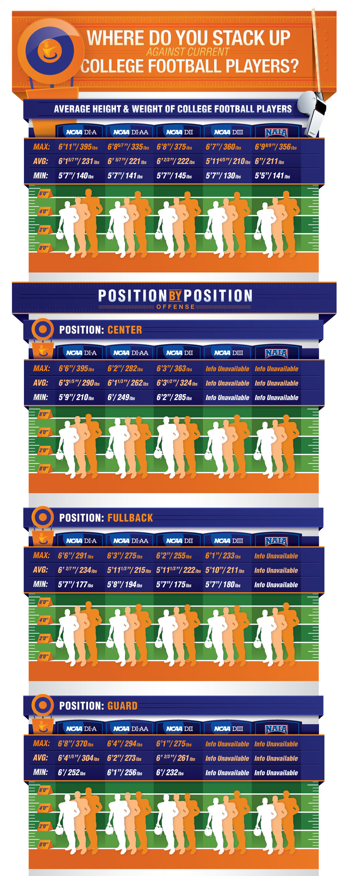 Defensive Positions How Big Do You Need To Be To Play College Football