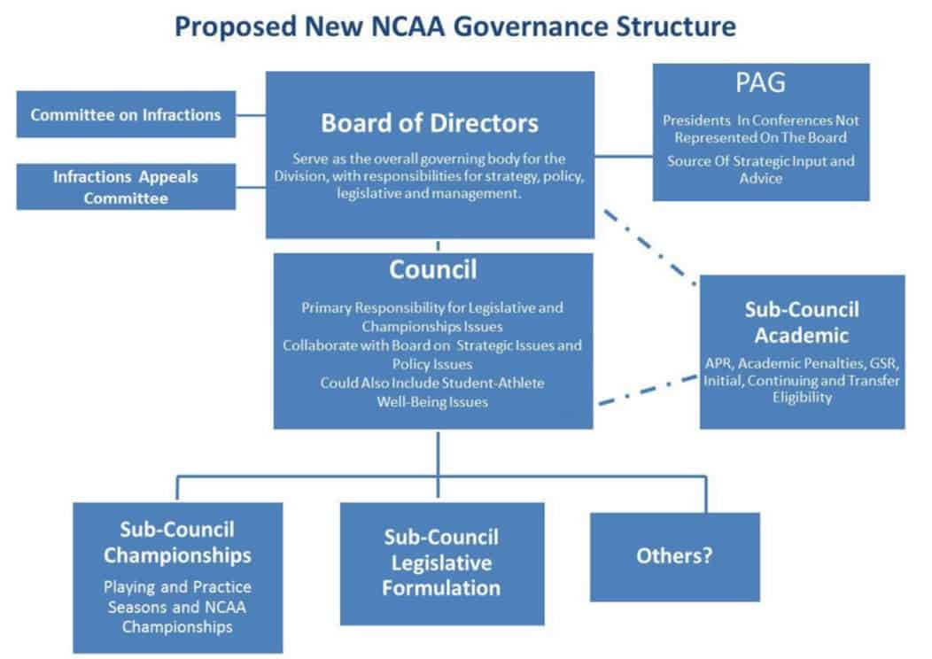 Ncaa Proposal Focused On Short Term Repair Not Long Term