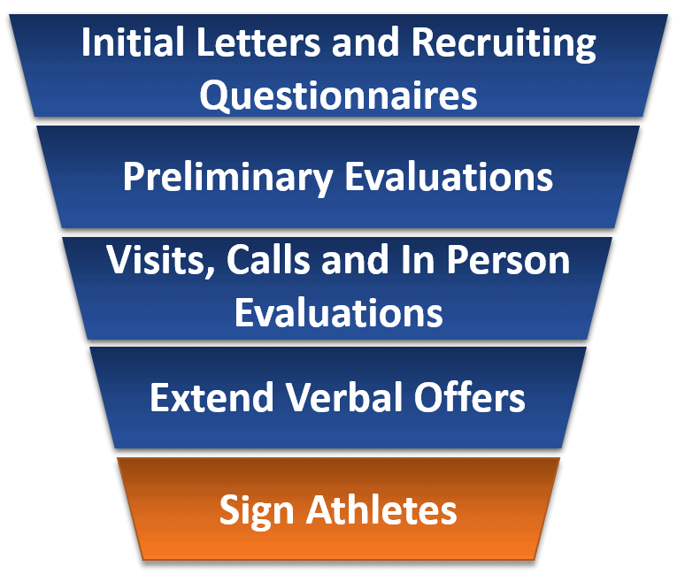 The Steps of the College Recruiting Process – Ncaa Division 1 Worksheet